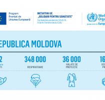 Европейский Союз и Всемирная Организация Здравоохранения предоставили необходимые защитные средства для медицинских работников находящихся на передовой линии в борьбе с COVID-19 в Республике Молдова
