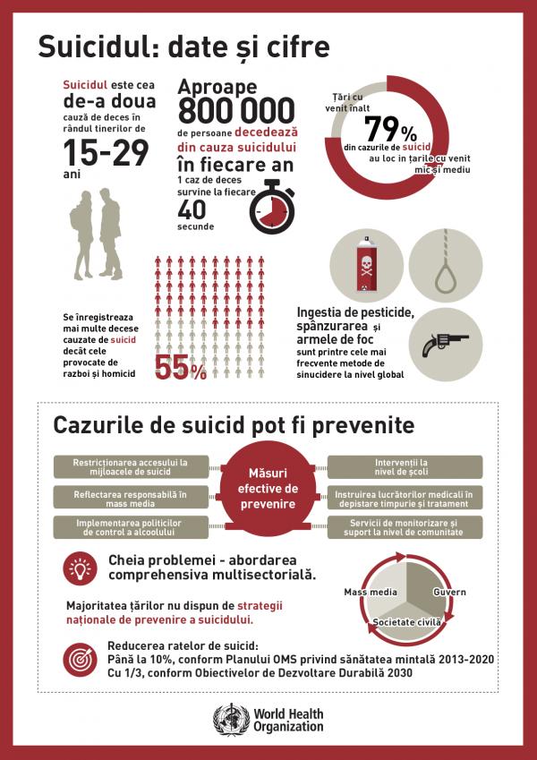 """""""Suicidul poate fi prevenit"""", este apelul MSMPS în contextul Zilei Mondiale de prevenire a Suicidului"""