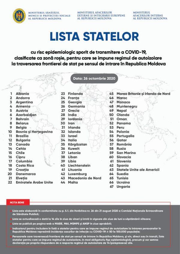 Lista statelor pentru care se impune regimul de autoizolare la intrarea pe teritoriul Republicii Moldova, începând cu 26 octombrie 2020
