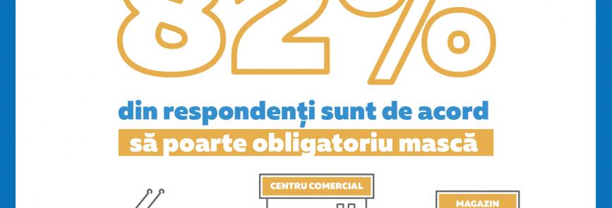 Результаты второго исследования поведенческих установок в связи с COVID-19 в Республике Молдова: 82% респондентов согласны в обязательном порядке носить маски в закрытых публичных пространствах, транспорте и магазинах.