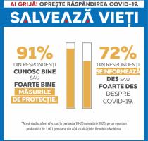 РЕЗУЛЬТАТЫ ТРЕТЬЕГО ИССЛЕДОВАНИЯ ПОВЕДЕНЧЕСКИХ ФАКТОРОВ, СВЯЗАННЫХ С COVID-19, В РЕСПУБЛИКЕ МОЛДОВА: 85% респондентов готовы носить маски в закрытых общественных местах, транспорте и магазинах.