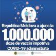 1.000.000 de doze de vaccin împotriva COVID-19 au fost administrate în Republica Moldova