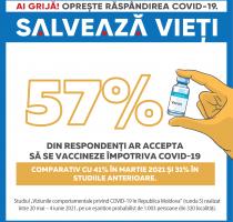 57% dintre respondenți ar accepta să se vaccineze împotriva COVID-19 – arată rezultatele Studiului 5 despre viziunile comportamentale privind COVID-19 în Republica Moldova
